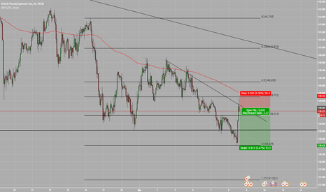 GBPJPY: GBPJPY possible short