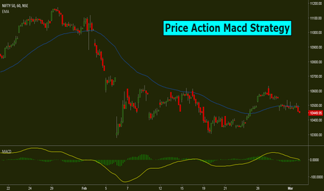 NIFTY: Nifty: Price Action Macd Strategy: Revisited