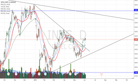 INTC: Pullback in to daily EMA or SMA for INTC