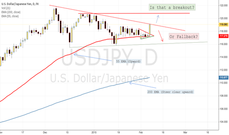 USDJPY: USDJPY. Is that a breakout? or fallback?