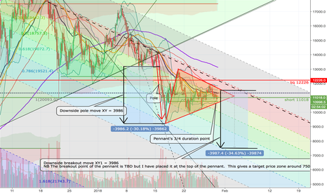 XBTUSD: XBTUSD BTCUSD bearish pennant detailed analysis