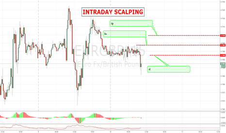 EURGBP: EURGBP A LONG CALL ( VALID TILL 10 GMT)