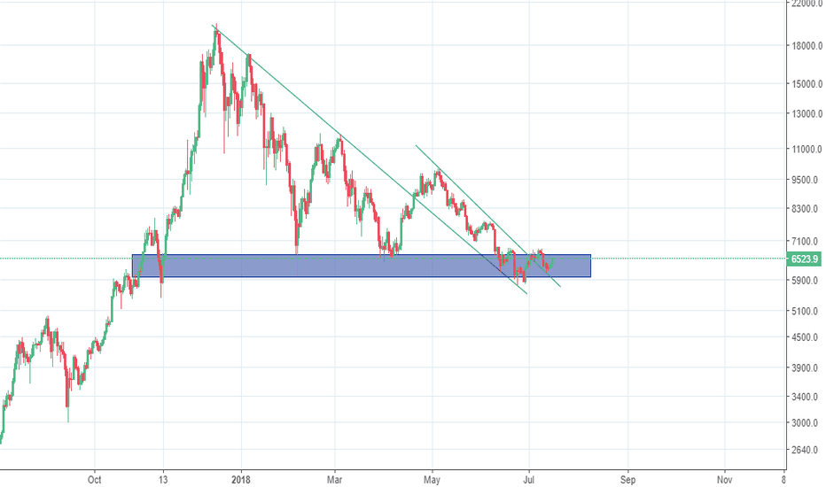 BTCUSD: Bitcoin Bulls back?