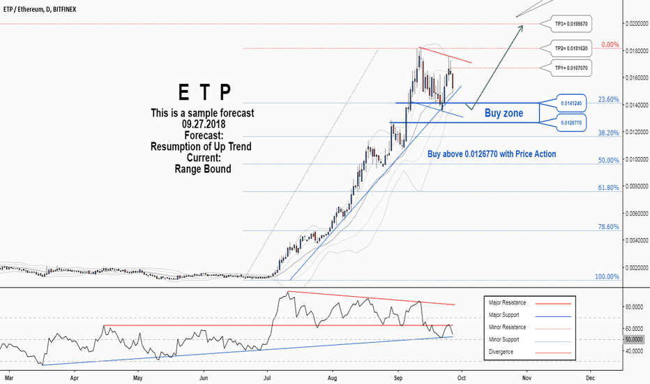 ETPETH: There is a probability for resuming of the uptrend in ETPETH