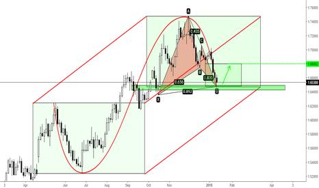 EURNZD: EURNZD - Short term buy...