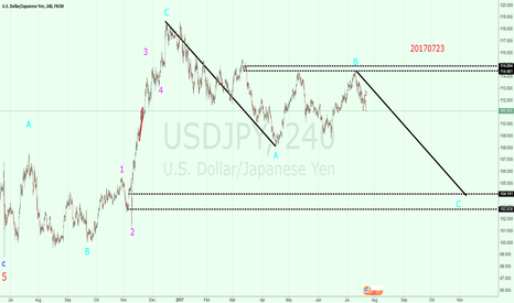 USDJPY: USDJPY: bearish trend is still there!