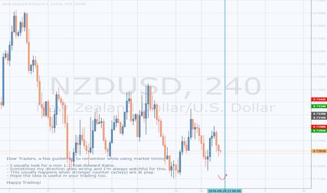 NZDUSD: NZDUSD (H4) - Looking For A Buy