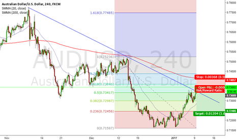 AUDUSD: AUDUSD SHORT--WATCH FOR THE RETRACEMENT OFF OF THE .618