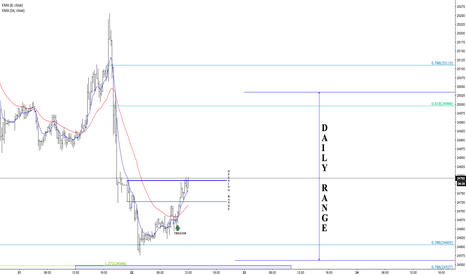 UDXUSD: LETS SEE IF BREAKS ABOVE