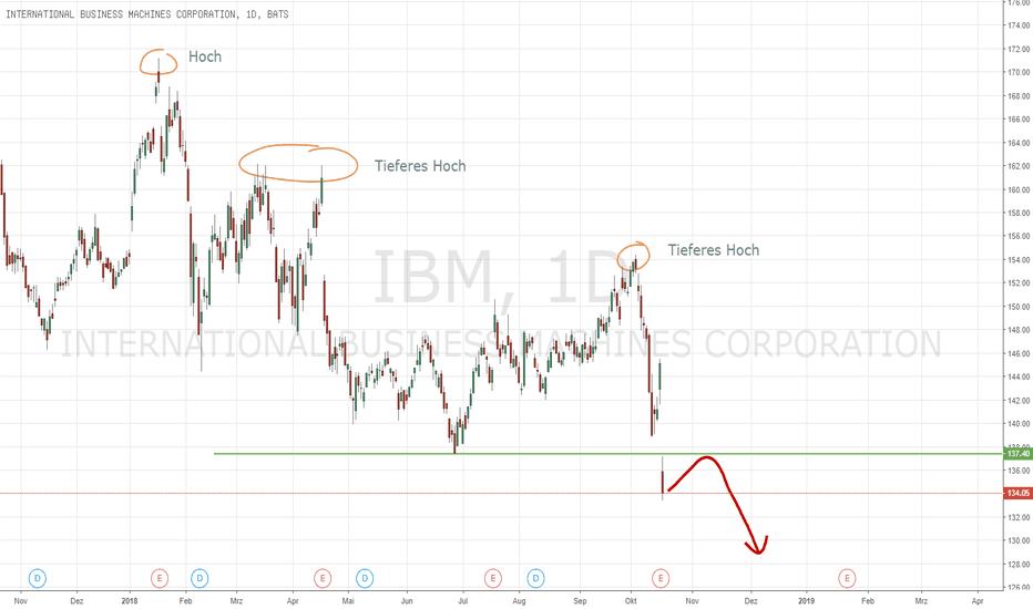 IBM: IBM entäuscht und bricht wichtige Unterstützung