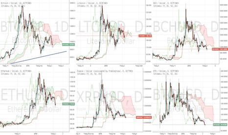 LTCUSD: Coin/USD - Các đồng chính đều đang chịu lực bán.