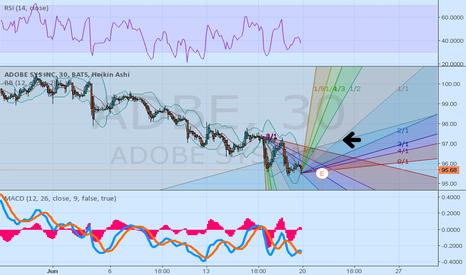 ADBE: ADBE Post earnings