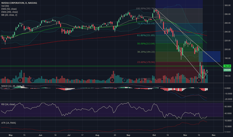 NVDA: NVDA wait for 160 confirmation before you buy