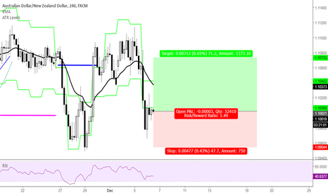 AUDNZD: ATR Level Play