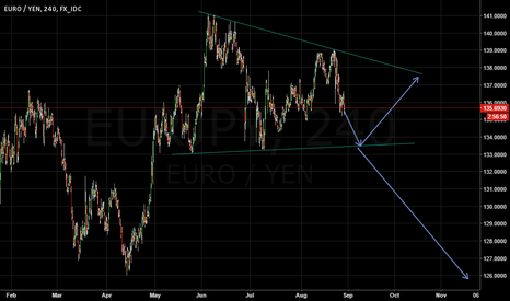 EURJPY: EURJPY - wedge - bearish overtone