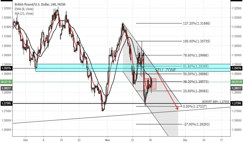 GBPUSD: Buscando cortos GBP/USD