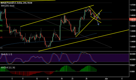 GBPUSD: the best choice is the wait and see.