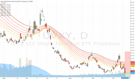 UVXY: options adx