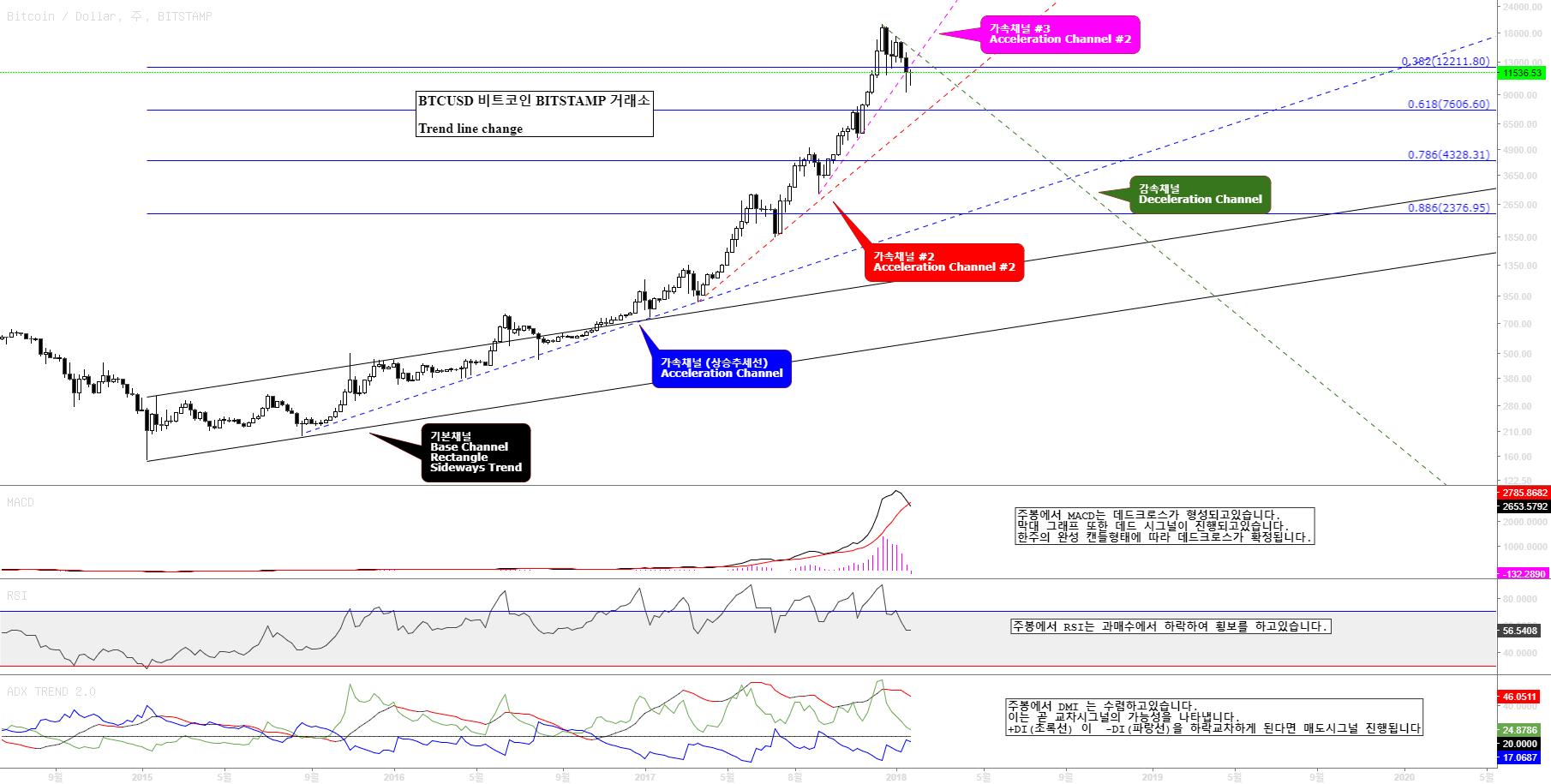 BTCUSD / Bitcoin / 비트코인  주봉차트 보조지표 및 추세선 분석 (방심은 금물)