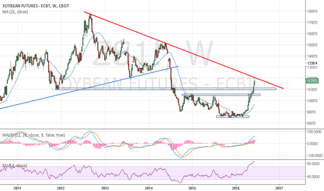 ZS1!: Short soybeans at the top of this long-term downtrend
