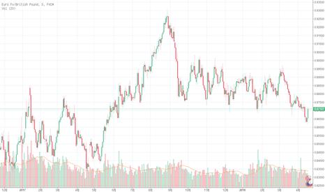 EURGBP: EUR/GBP下破支撑区域