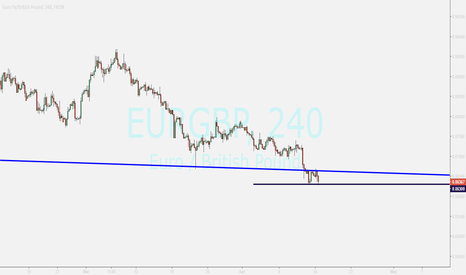 EURGBP: EURGBP...buying after breakout