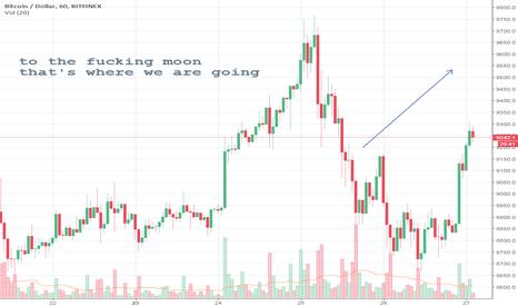 BTCUSD: BTC/USD projection for the short term