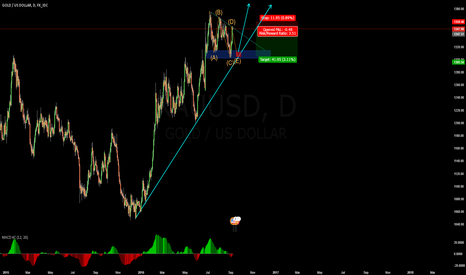 XAUUSD: Back on the short side for one more leg down