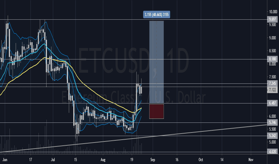 ETCUSD - Ethereum Classic Price Chart — TradingView