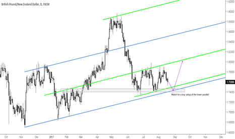 GBPNZD: GBPNZD Key Zone to Watch for Longs
