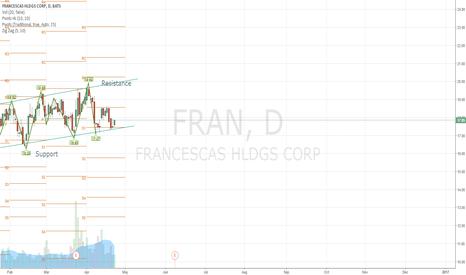 FRAN: FRAN - clear support