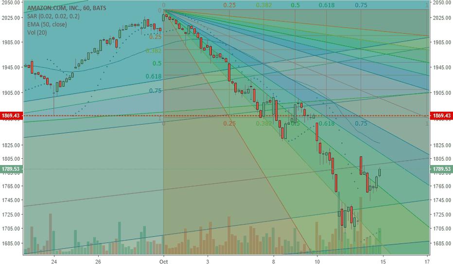 AMZN: AMZN the down trend has not crossed Bullish