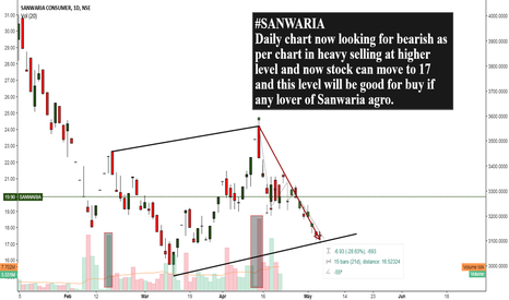 SANWARIA: Sanwaria- Short Term Bearish