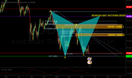 AUDJPY: AUDJPY BEARISH BAT and BEARISH ABCD