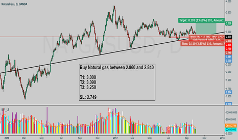 NATGASUSD: Natural Gas BUY setup