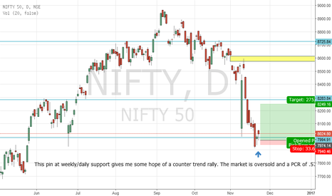 NIFTY: Going Long
