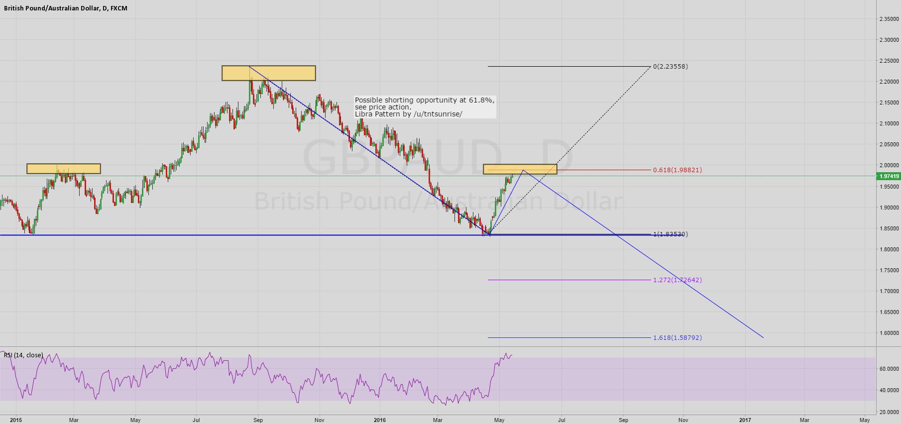 GBPAUD Bearish Trend Continuation