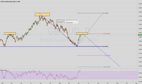GBPAUD: GBPAUD Bearish Trend Continuation