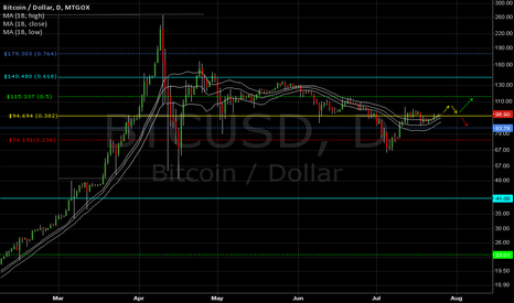 BTCUSD: BTC Daily #1 of 2