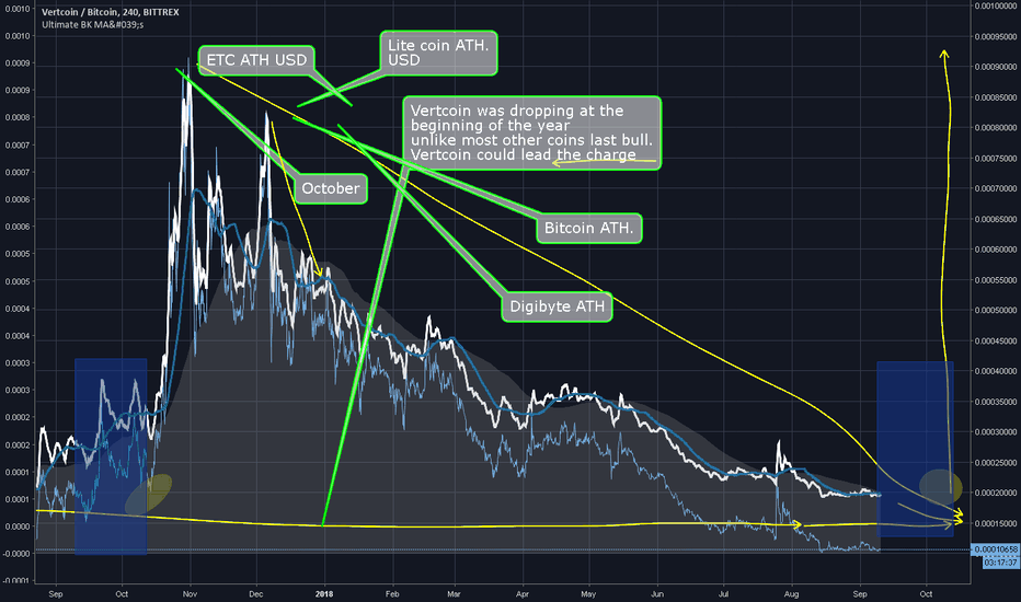 VTCBTC: Vertcoin lead the charge again or maybe Doge