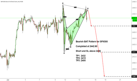 SPX500: Bearish BAT Pattern for SPX500