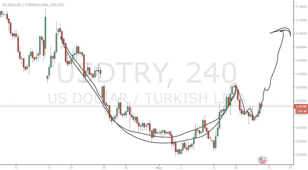 USD TRY FİNCAN FORMASYONU