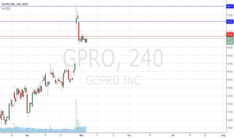 GPRO: Looking to short gpro