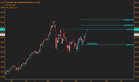 DIA: Dow Catch Up
