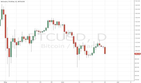 BTCUSD: Bitcoin!