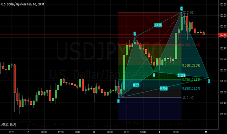 USDJPY: Long Cypher on USDJPY