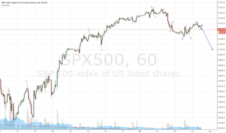 SPX500: spx 500 now may in the wave C, so sell it, target at about 2100