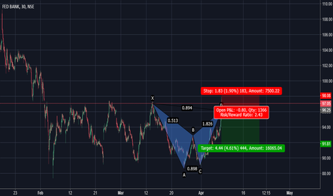 FEDERALBNK: FEDERALBNK Failed Bearish bat
