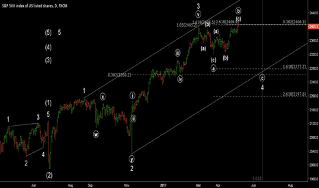 SPX500: Target reached, now what?