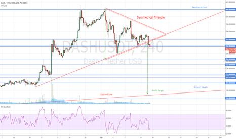 DASHUSDT: Dash Triangle Chart Pattern